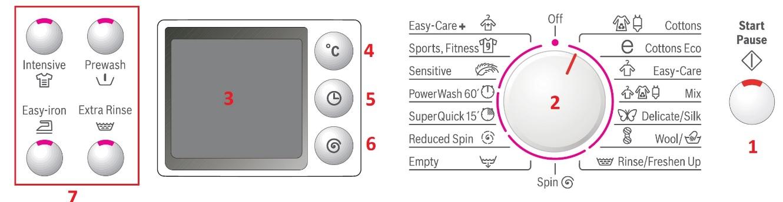 آشنایی با برنامه شستشو لباسشویی بوش